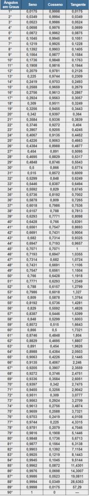 tabela trigonometria