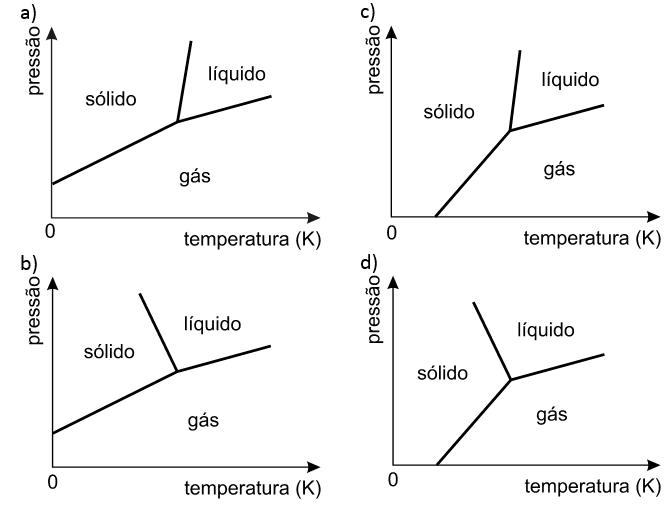 análise exercício de diagrama de fases