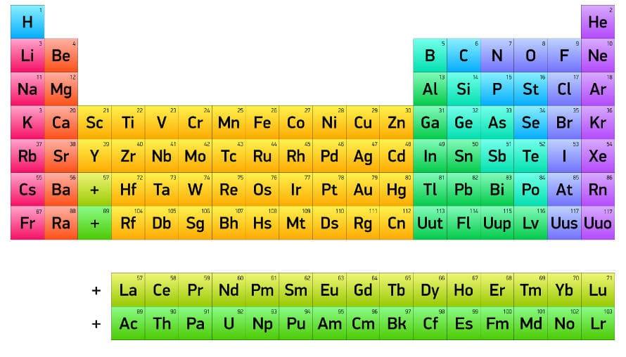 elementos químicos tabela periódica