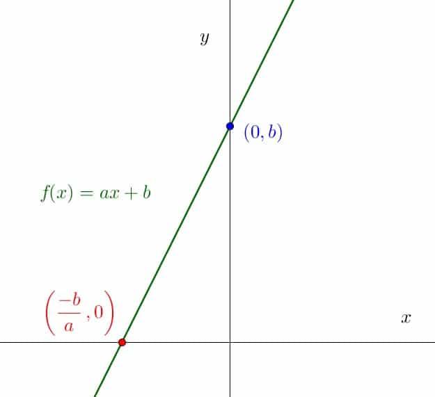 Função crescente e decrescente: o que são e como calcular
