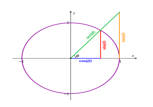circulo fórmula trigonométrica