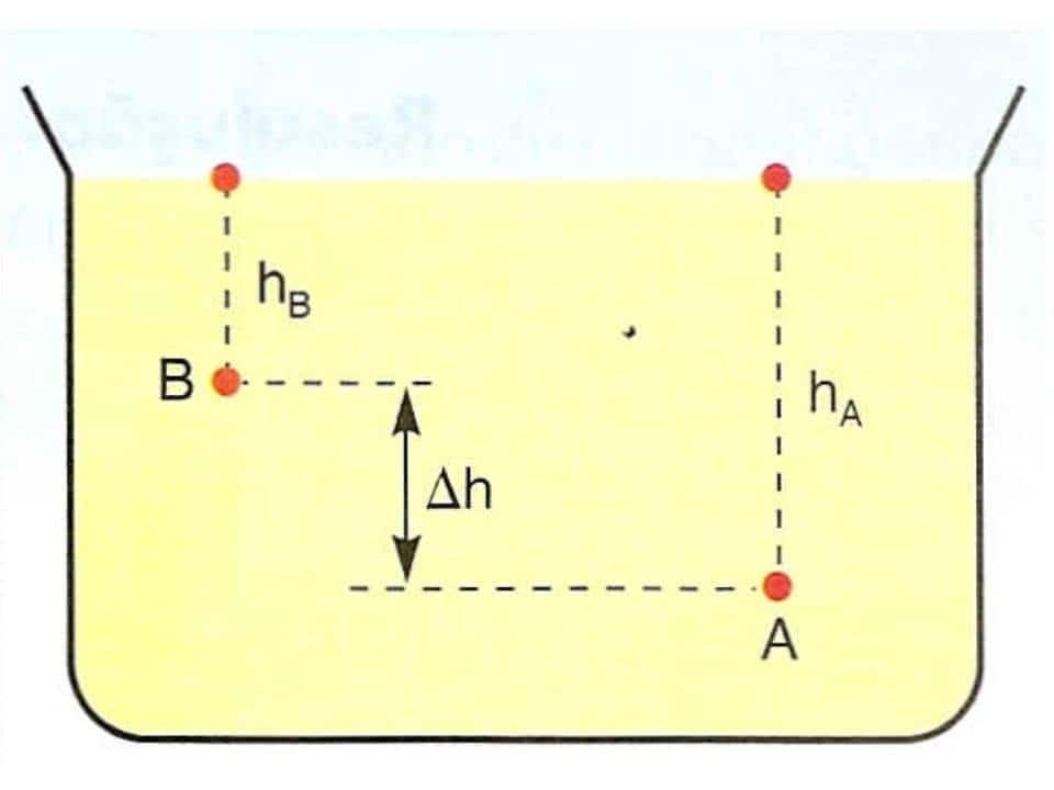 Teorema de Stevin: o que diz, aplicações e mais!
